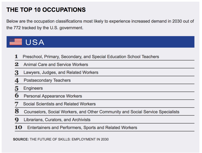 The top 10 occupations with likely increased demand in 2030